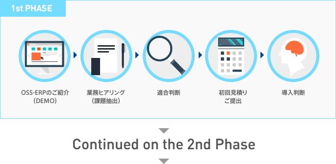 1st phase