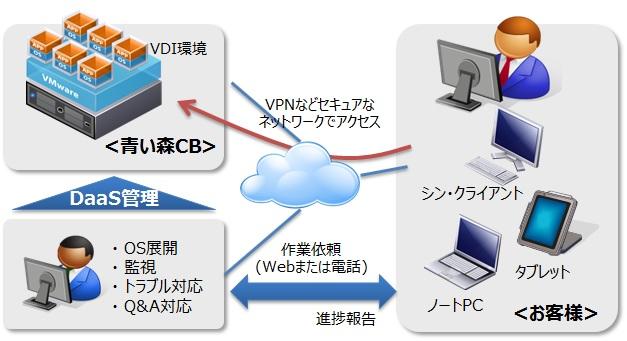 Virtual Desktop Infrastructure:仮想化デスクトップ (DaaS)イメージ図