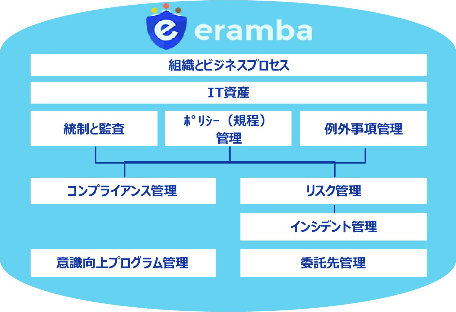 eranba(エランバ)イメージ図