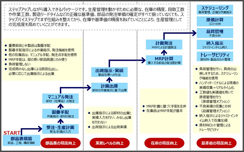 生産管理パッケージイメージ図