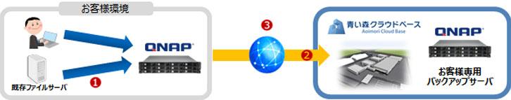 データバックアップサービスのご提案構成図